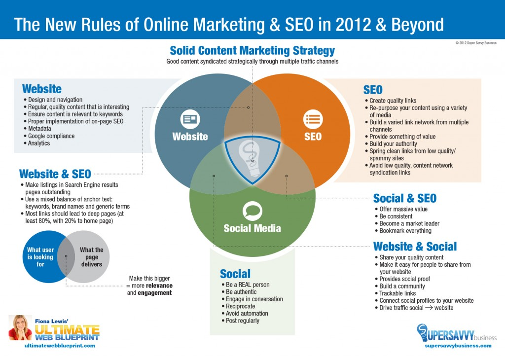 The New Rules of Online Marketing & SEO in 2012 & Beyond