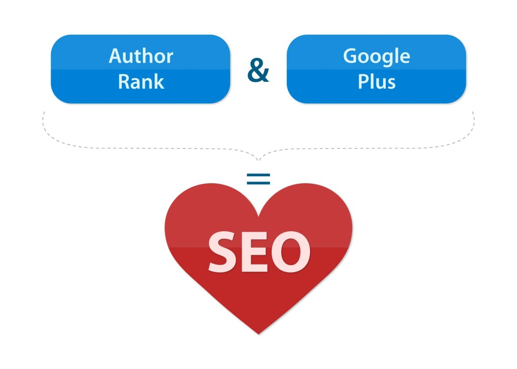 Author Rank + Google Plus