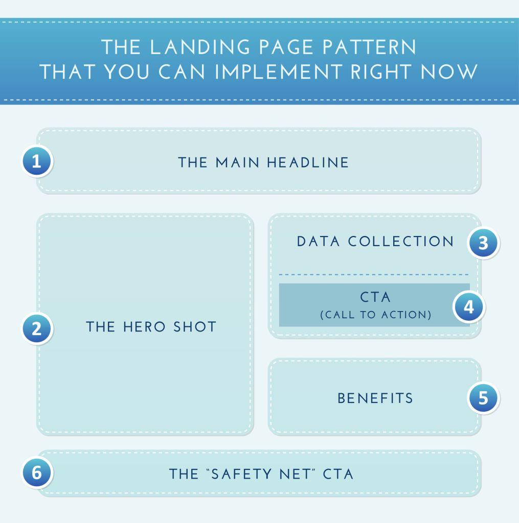 Landing Page Pattern