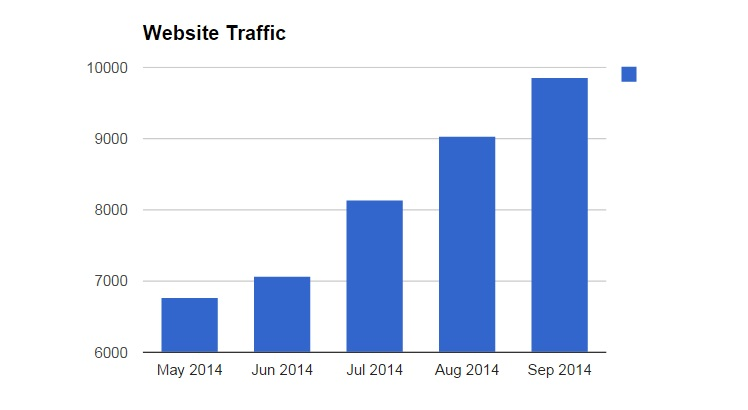 website traffic stats